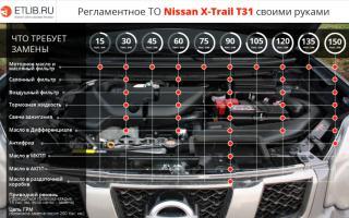 Регламент то ниссан х трейл т31. техническое обслуживание nissan x-trail своими руками