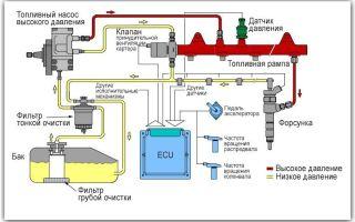 Основные причины ошибки p0087 — fuel rail system pressure too low. что значит код р0087: низкое давление топлива в магистрали audi, ситроен, ford, фольксваген