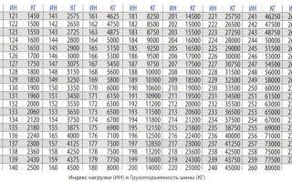 Расшифровка и подбор индекса нагрузки шины и её скорости по таблице для легковых, внедорожников и грузовых авто