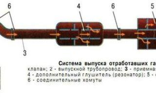 Резонатор глушителя выхлопной системы автомобиля. для чего нужен, как устроен и принцип работы резонатора