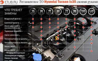 Хендай ix35 — список регламентных работ (то 1, 2, 3, 4) и детали при обслуживании