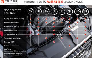 Регламент технического обслуживания ауди а6 c7. перечень работ по то ауди а6 с7