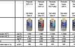 Тормозная жидкость класса дот 4 какая она? характеристики, отличие, совместимость с тж dot 3, dot 5 и dot 5.1