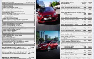 Техническое обслуживание (то) ford focus 3. полный регламент то 1, то 2, то 3
