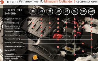 Аутлендер 3 — список регламентных работ (то 1, 2, 3, 4) и детали при обслуживании