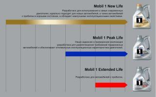 Обзор моторного масла mobil. его характеристики и виды