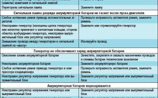 Неисправности генератора. основные причины, признаки и диагностика возможных неисправностей генератора автомобиля