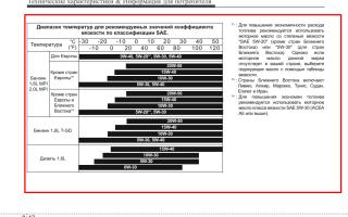 Расшифровка основных показателей характеристики моторного масла