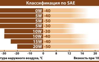 Моторные масла 5w30 и 5w40 — где разница? какие у них отличия и могут ли они быть взаимозаменяемыми