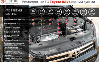 Регламент технического обслуживания rav 4. работы по то тойота рав 4