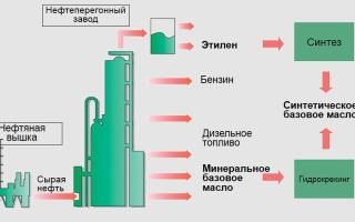 Синтетическое масло — что это такое и в чем его особенность?